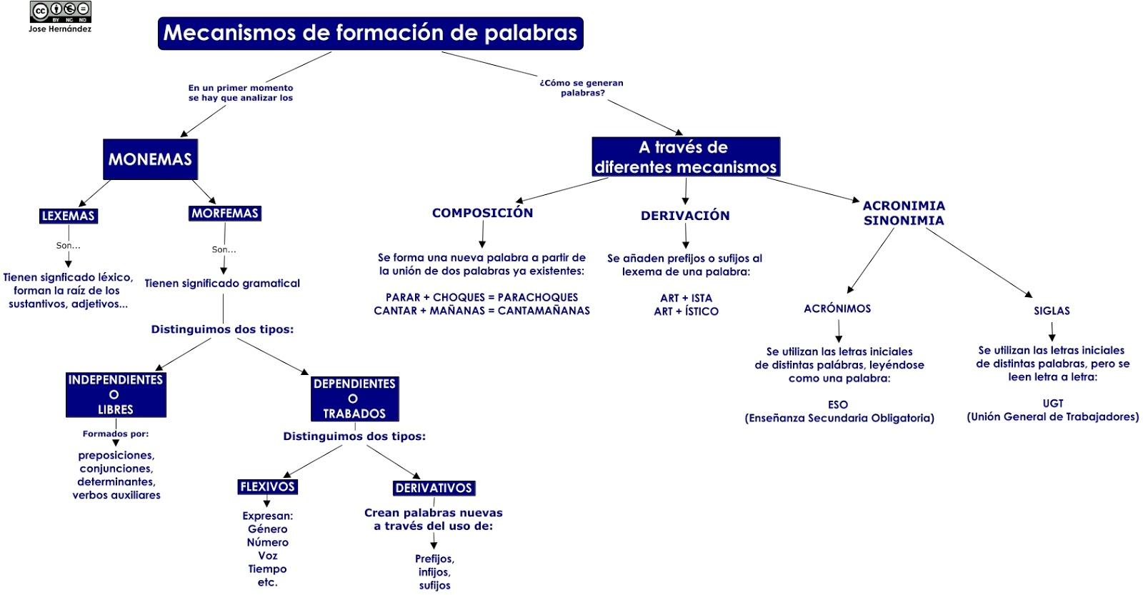 Procesos Morfológicos