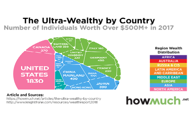 The Ultra Wealthy By Country