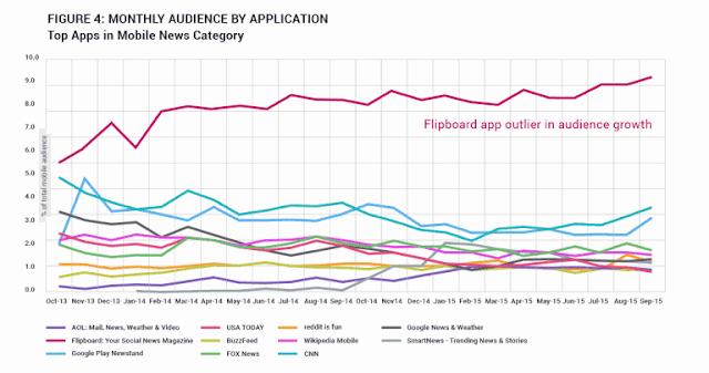 kebiasan penggunaan situs atau aplikasi berita yang paling banyak diminati pengguna