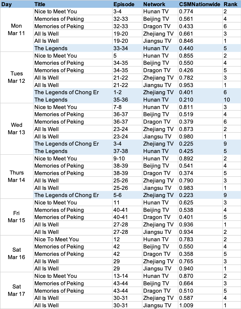 csm nationwide