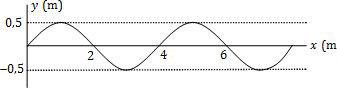 Perambatan gelombang tali