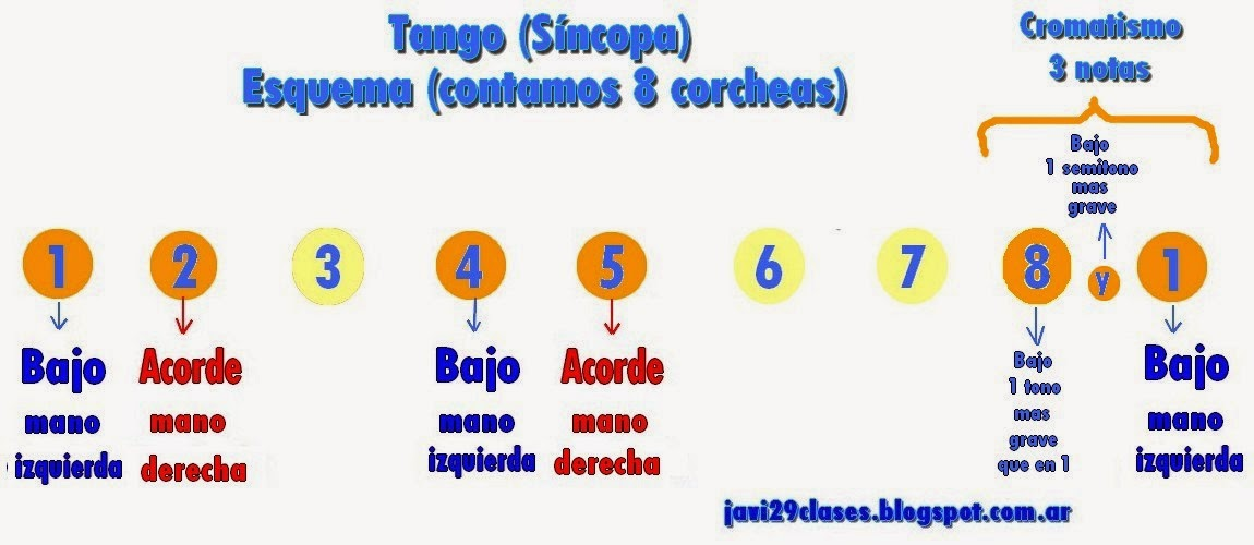 Esquema de Síncopa en tango para piano con cromatismo de 3 notas