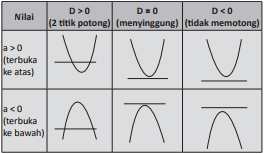 Materi SBMPTN Matematika Fungsi Kuadrat