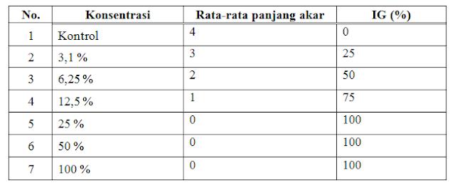 Laporan Praktikum Pengaruh Deterjen Terhadap Pertumbuhan Akar Bawang Merah (Praktikum IPA di SD)