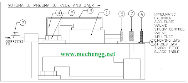 Automatic Pneumatic Vice And Jack- block diagram