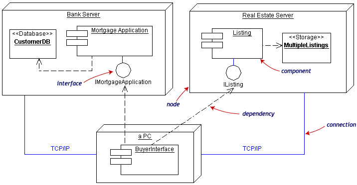 Sistem Orientasi Objek dan UML (Unified Modeling Languange ...