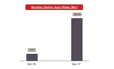 Online cab aggregators
