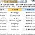 臨床藥學 腎功能不全不需調整劑量的抗生素 (No Dose Adjustment of Antibiotics in Patients with Renal Impairment)