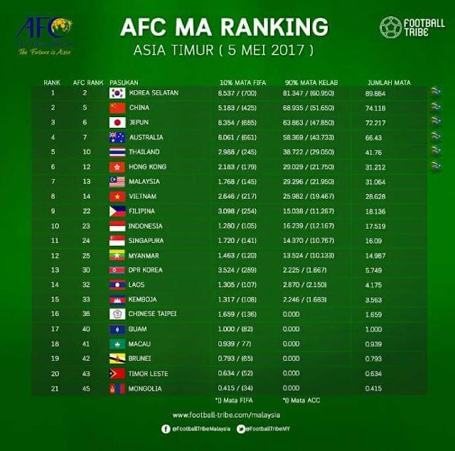 AFC MA Ranking Mei 2017, Kenapa Malaysia Masih Tidak Memintas Hong Kong!