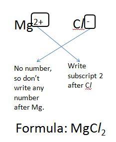 ionic compounds, o level chemical bonding, o level chemistry, o level ionic compounds