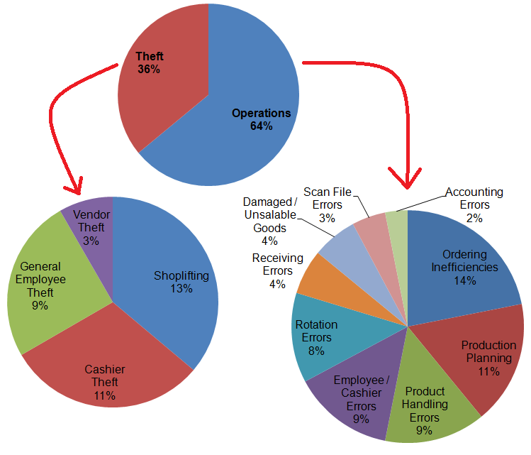 The Financial Analyst: Behind The Losses For Inventory Shrinkage