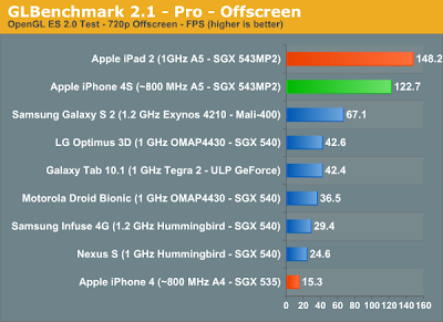 "benchs-gpu iPhone 4S desbanca todo mundo no quesito ""gráficos"""