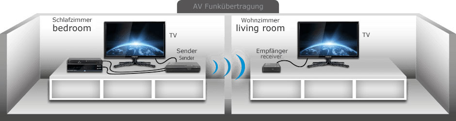 de av signal kabellos bertragung ger t pakite deutsch so konvertieren sie kabel tv wireless. Black Bedroom Furniture Sets. Home Design Ideas