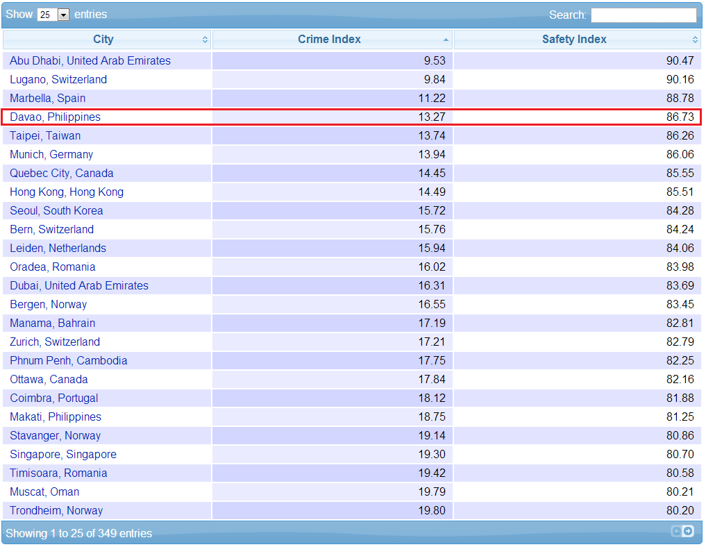 The city of Davao ranked fourth as the world's  safest place, according to website Numbeo.com