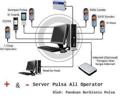 Kelebihan dan kekurangan Server Pulsa All Operator