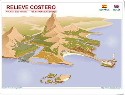 http://contenidos.educarex.es/sama/2010/csociales_geografia_historia/flash/relievecostero.swf