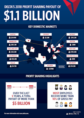 Delta Airlines Employee Profit Sharing Stats