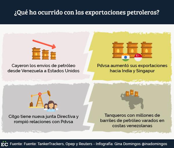 ¿Qué ha ocurrido con las exportaciones petroleras tras las sanciones sobre Pdvsa?