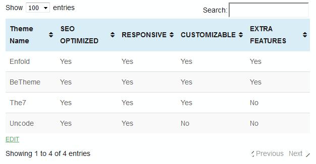Best plugin to add Tables in WordPress