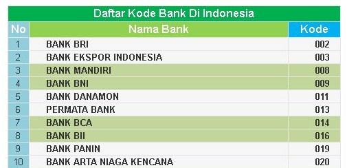 Kode Bank Permata