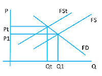 kurva fungsi linier pajak per unit