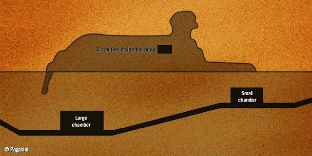A secret chamber below the Sphinx