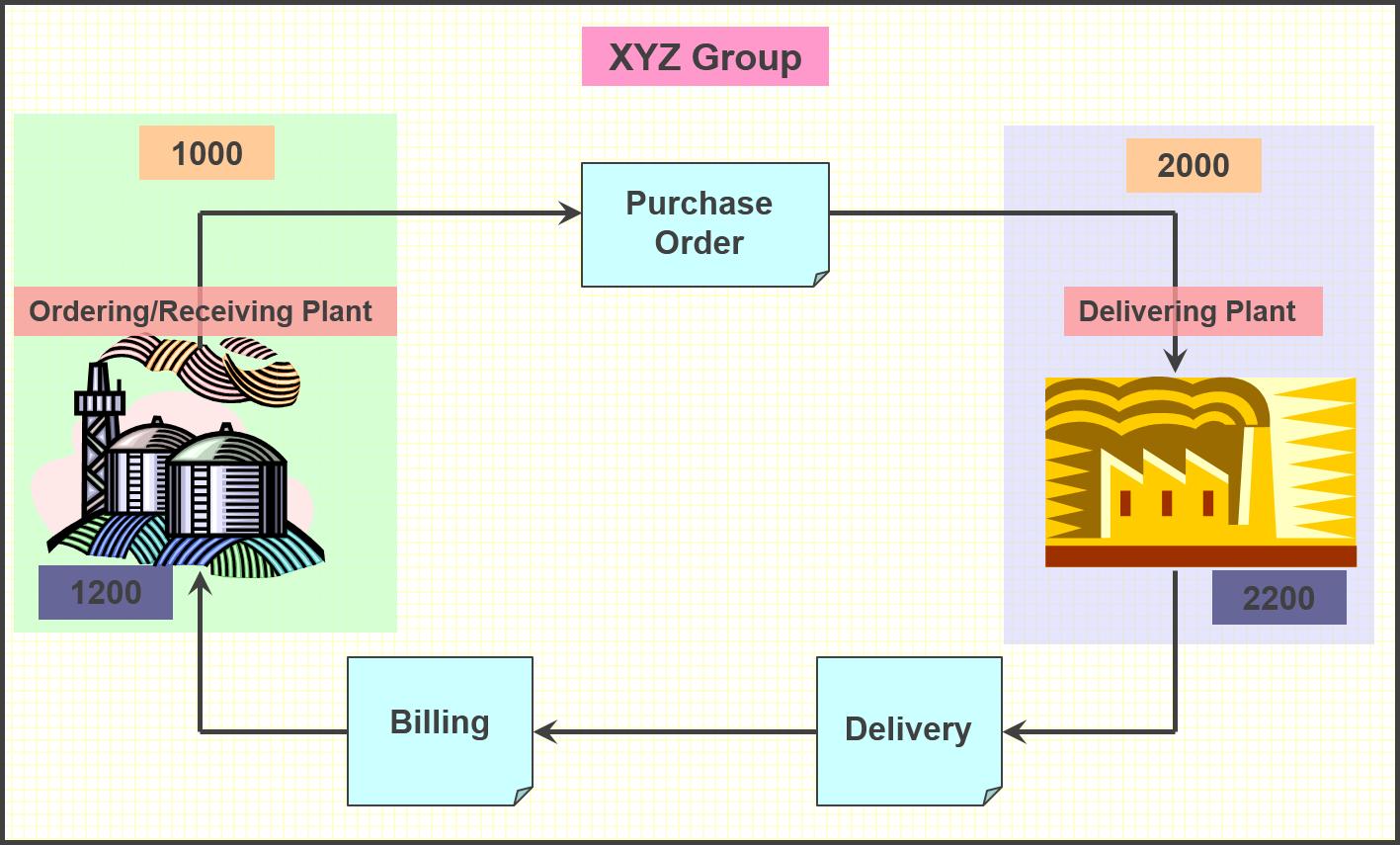 Sap stock transfer pricing procedure : Rate iphones