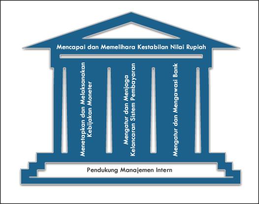 Ekonomi dan Pendidikan: Bank Indonesia: Tiga Pilar Utama