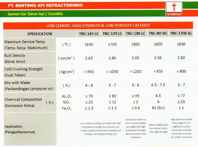 Castable Low Cement & Castable Abrasion Resistant/Castable Tahan Suhu Ekstra Tinggi