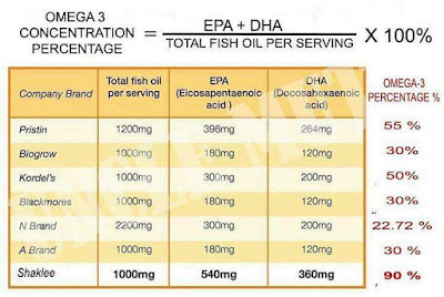 Perbandingan produk OmegaGuard dan jenama lain