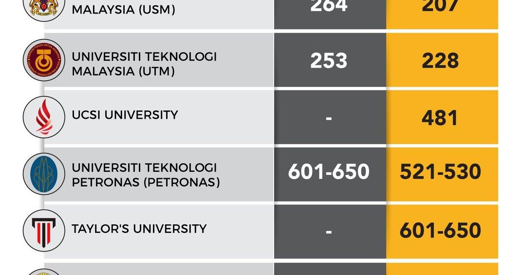 Malaysia Students Malaysian Universities World Rankings Um 87