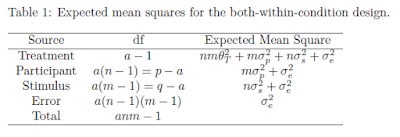 Expected Mean Squares Both Within Condition Design