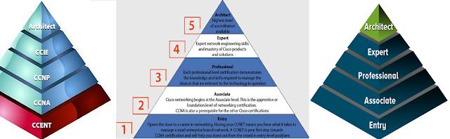 Pirámide de las certificaciones Cisco System