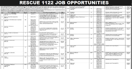 3500+Vacany Rescue1122 Jobs in Pakistan Apply Now