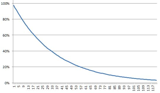 A graph which shows the number of working links in time