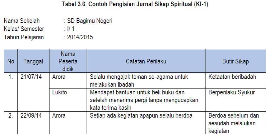 Contoh Format Serta Pengisian Lembar Observasi Dan Jurnal Budi Mulyana