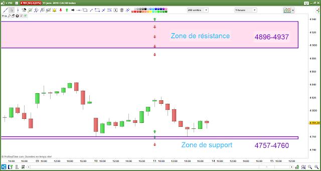 Plan de trade 11/01/19 bilan cac40