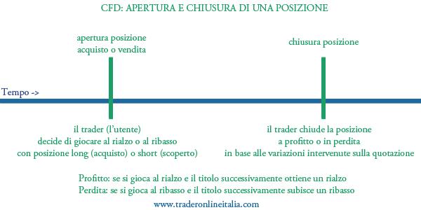 Come funzionano i CFD, apertura e chiusura della posizione