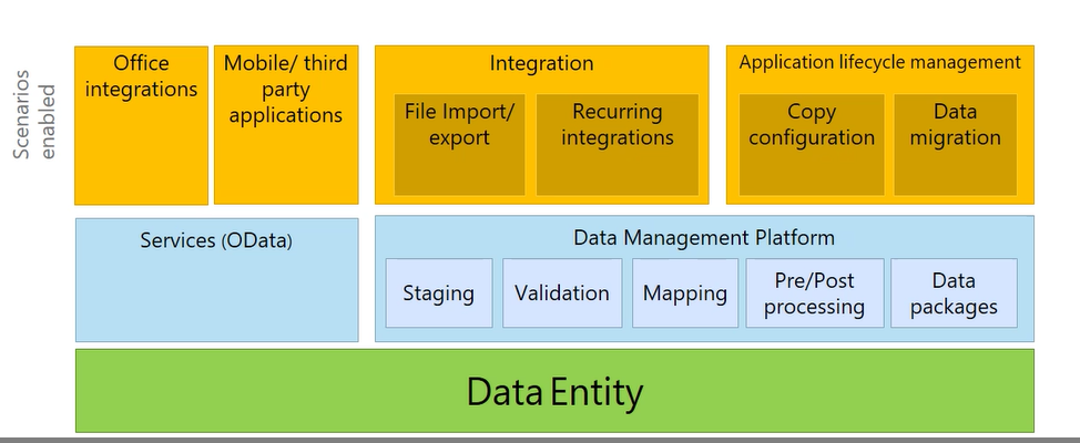 Dynamics AX blog: Building and Consuming Data entities in Dynamics