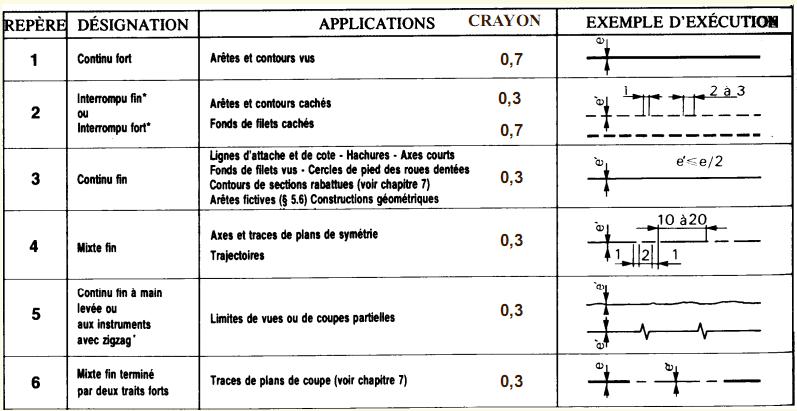 Pr sentation du dessin technique - Exercice dessin industriel coupe et section ...