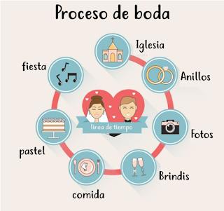 proceso de boda