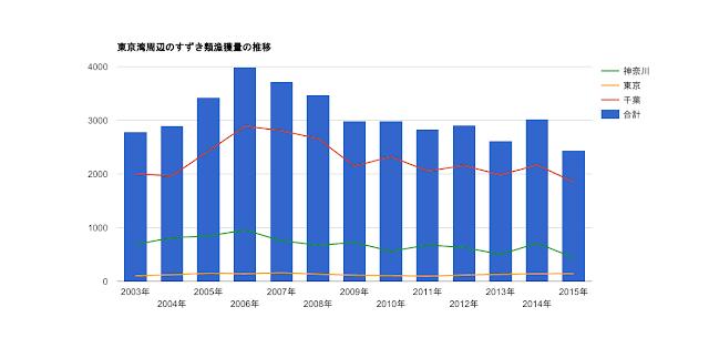 東京湾周辺のスズキ類漁獲量の推移