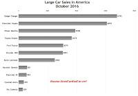 USA large car sales chart October 2016