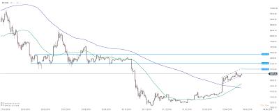 Monede Virtuale: Piața scade din cauza acuzațiilor Bitfinex2