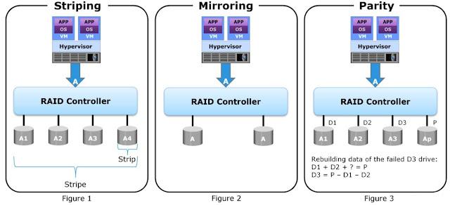 RAID Techniques
