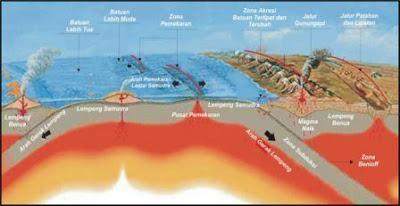 Pengertian gempa bumi dan mitigasinya