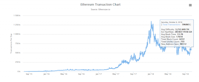 Ethereum Transaction Chart Provided by Etherscan