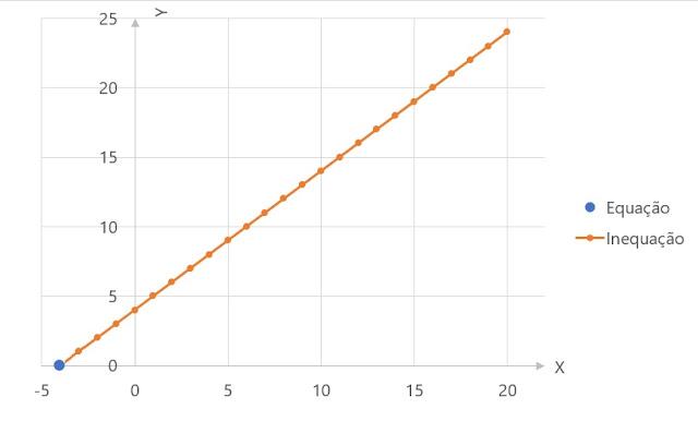 http://www.oblogdomestre.com.br/2017/03/FuncoesEARelacaoComEquacoesEInequacoes.Matematica.html
