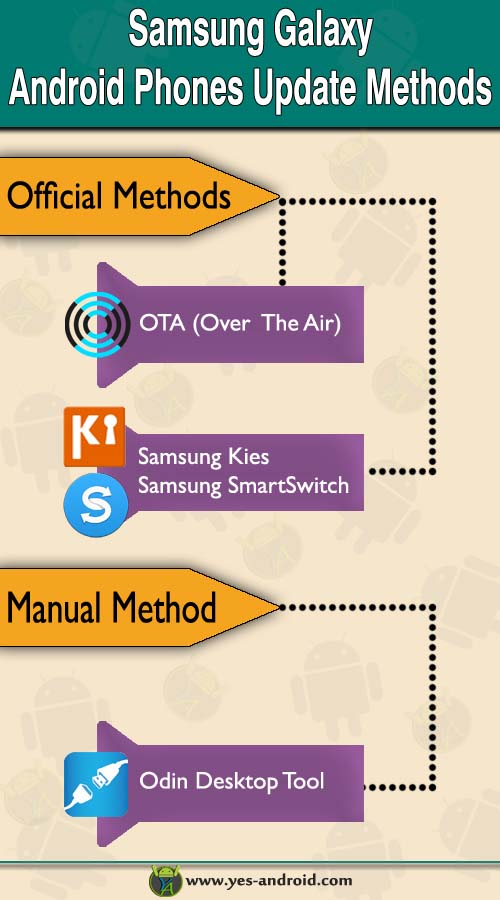 Samsung Galaxy Firmware Update Infographic.