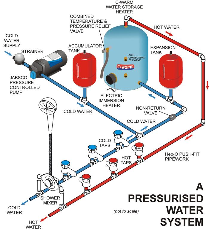 Xavier Vila  U0026 Marine Consulting  Bombas De Presi U00d3n Para Sistemas De Agua Dulce